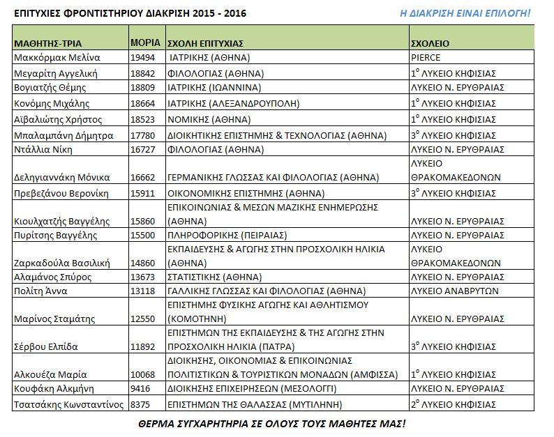diakrisi epityxontes